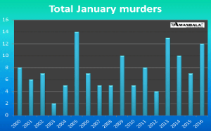 Murders by the numbers in Belize.
